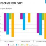 Consumer-Retail